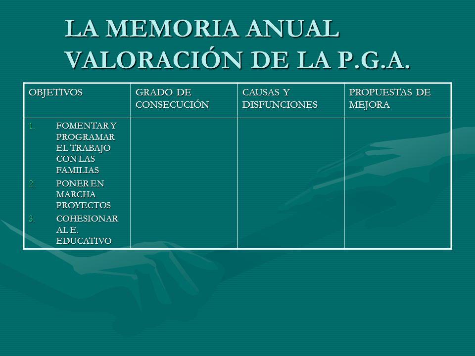 LA MEMORIA ANUAL VALORACIÓN DE LA P.G.A. OBJETIVOS GRADO DE CONSECUCIÓN CAUSAS Y DISFUNCIONES PROPUESTAS DE MEJORA 1.FOMENTAR Y PROGRAMAR EL TRABAJO C