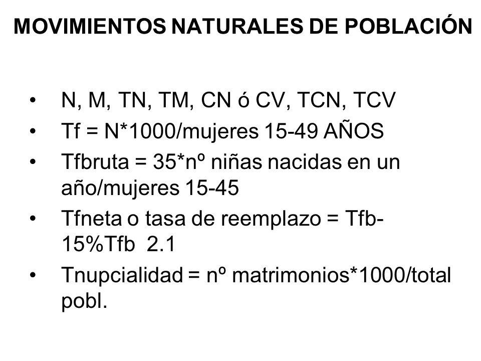 MOVIMIENTOS NATURALES DE POBLACIÓN N, M, TN, TM, CN ó CV, TCN, TCV Tf = N*1000/mujeres 15-49 AÑOS Tfbruta = 35*nº niñas nacidas en un año/mujeres 15-4