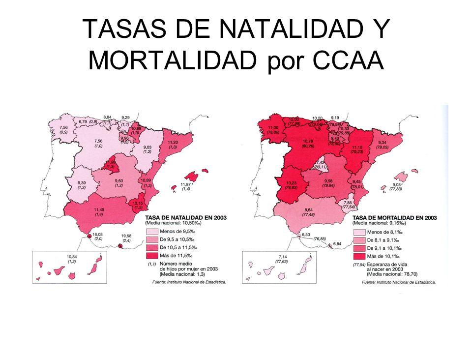 TASA DE CRECIMIENTO NATURAL por CCAA