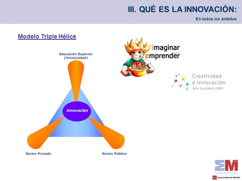 III. QUÉ ES LA INNOVACIÓN: En todos los ámbitos Modelo Triple Hélice innovación