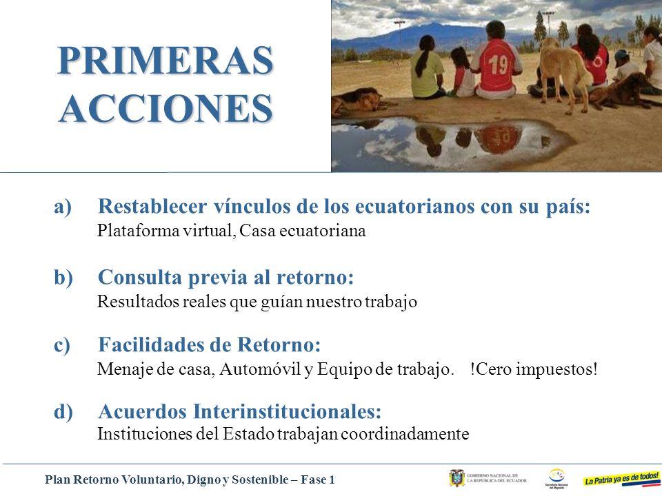 a)Restablecer vínculos de los ecuatorianos con su país: Plataforma virtual, Casa ecuatoriana b)Consulta previa al retorno: Resultados reales que guían