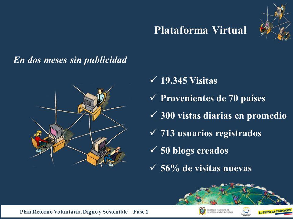 En dos meses sin publicidad 19.345 Visitas Provenientes de 70 países 300 vistas diarias en promedio 713 usuarios registrados 50 blogs creados 56% de v