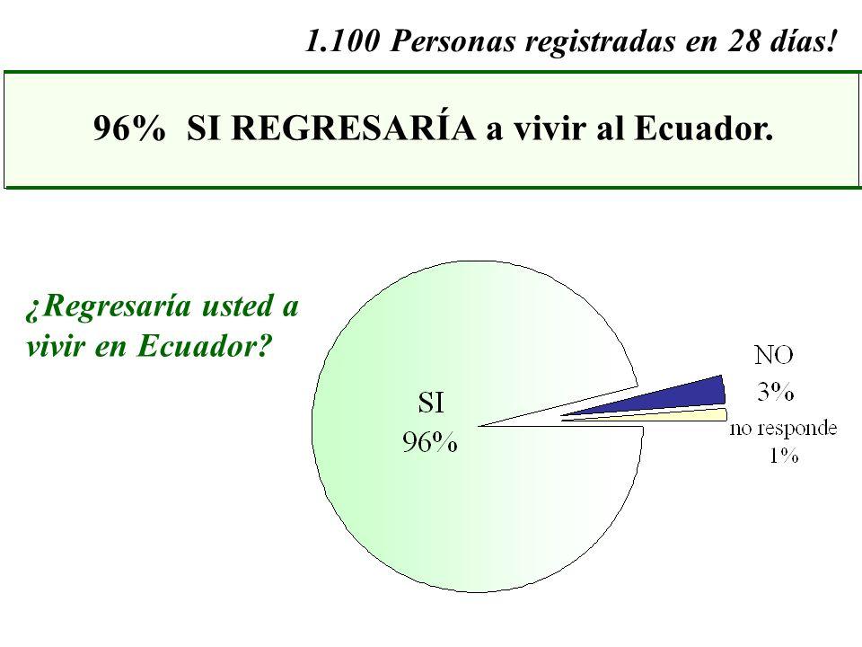 ¿Regresaría usted a vivir en Ecuador? 1.100Personas registradas en 28 días! 96% SI REGRESARÍA a vivir al Ecuador.