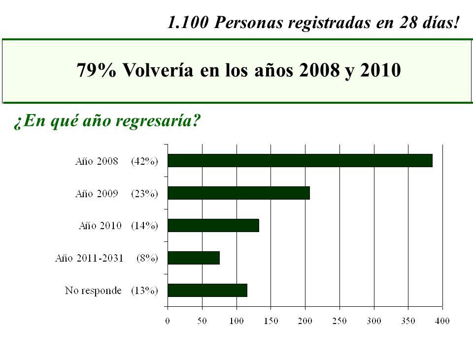 ¿En qué año regresaría? 79% Volvería en los años 2008 y 2010 1.100Personas registradas en 28 días!