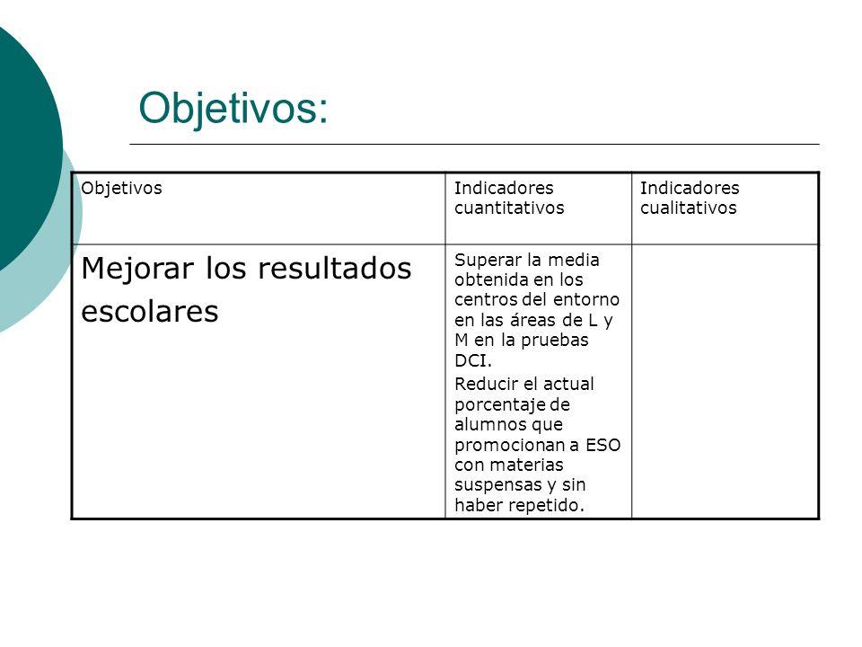 Objetivos: ObjetivosIndicadores cuantitativos Indicadores cualitativos Mejorar los resultados escolares Superar la media obtenida en los centros del entorno en las áreas de L y M en la pruebas DCI.