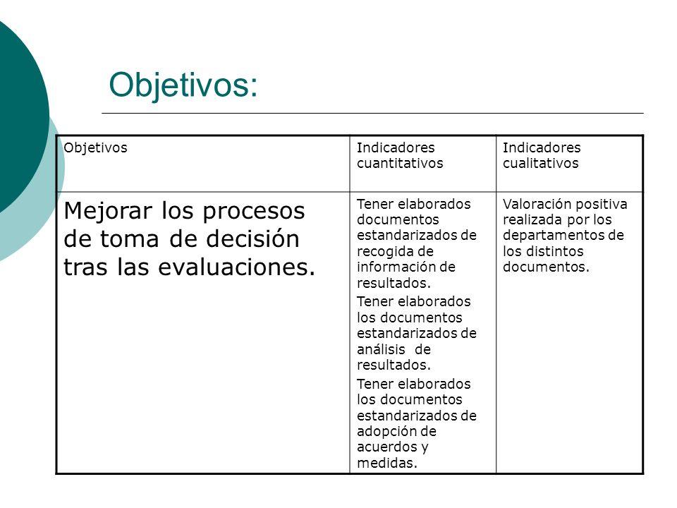 Objetivos: ObjetivosIndicadores cuantitativos Indicadores cualitativos Mejorar los procesos de toma de decisión tras las evaluaciones.