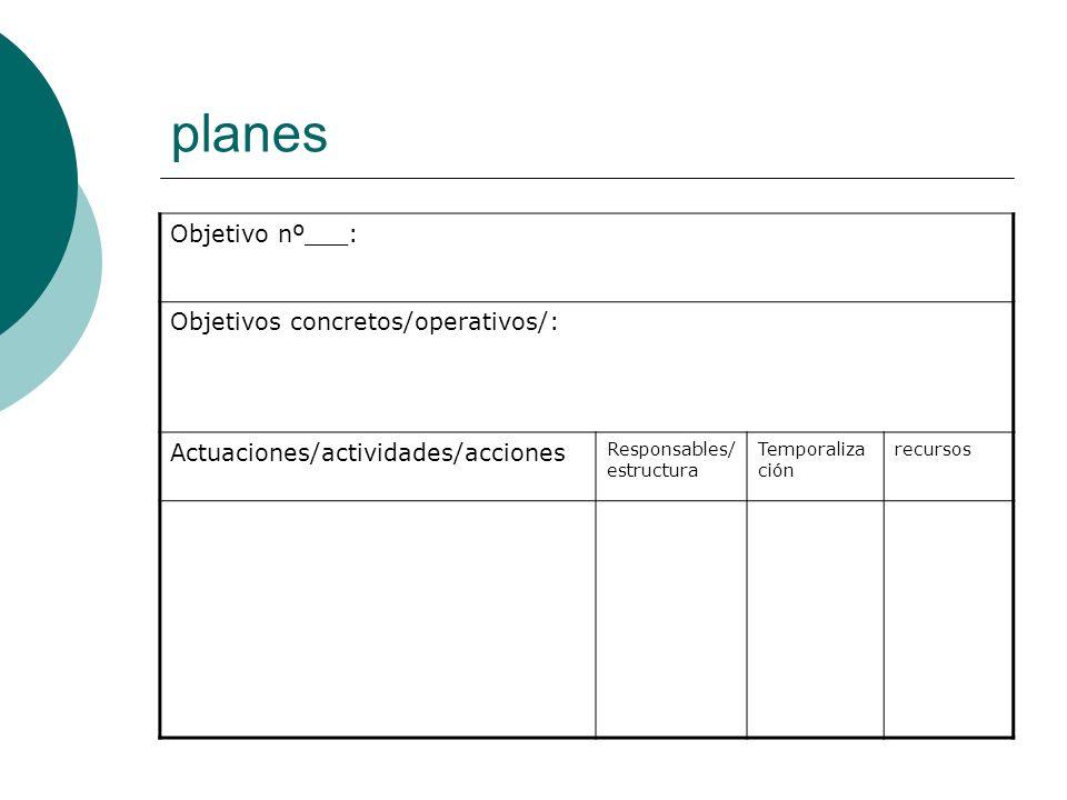planes Objetivo nº___: Objetivos concretos/operativos/: Actuaciones/actividades/acciones Responsables/ estructura Temporaliza ción recursos