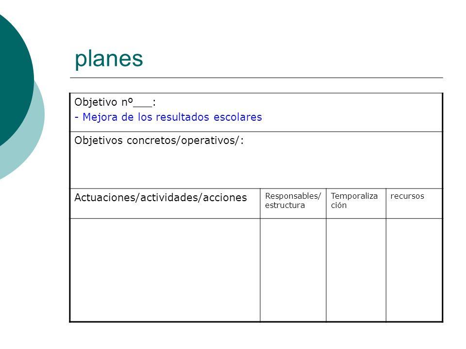 planes Objetivo nº___: - Mejora de los resultados escolares Objetivos concretos/operativos/: Actuaciones/actividades/acciones Responsables/ estructura Temporaliza ción recursos