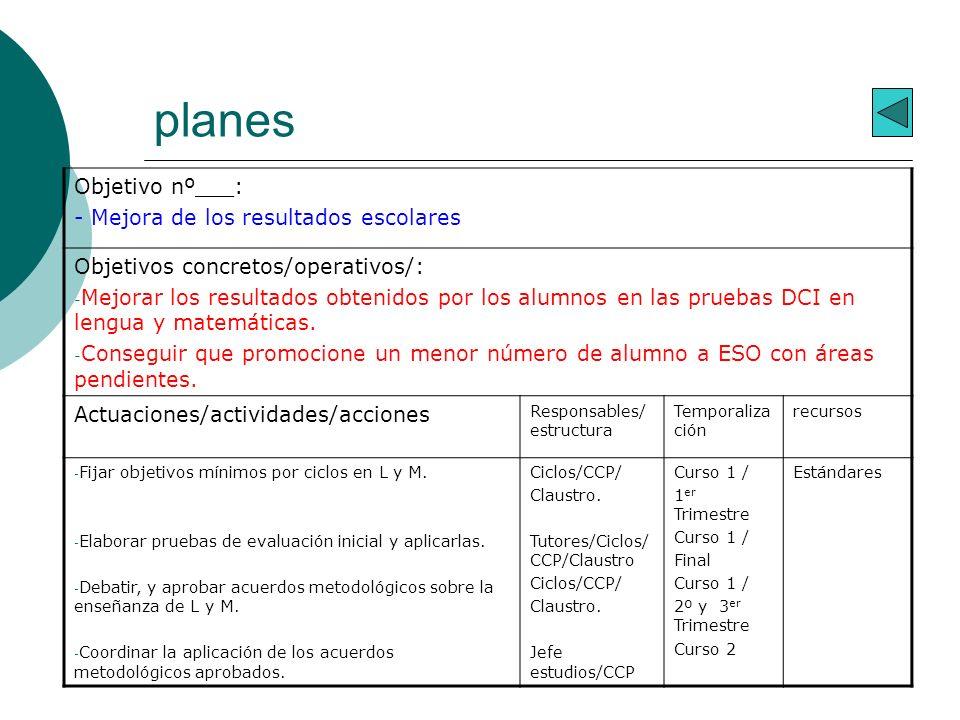 planes Objetivo nº___: - Mejora de los resultados escolares Objetivos concretos/operativos/: - Mejorar los resultados obtenidos por los alumnos en las pruebas DCI en lengua y matemáticas.