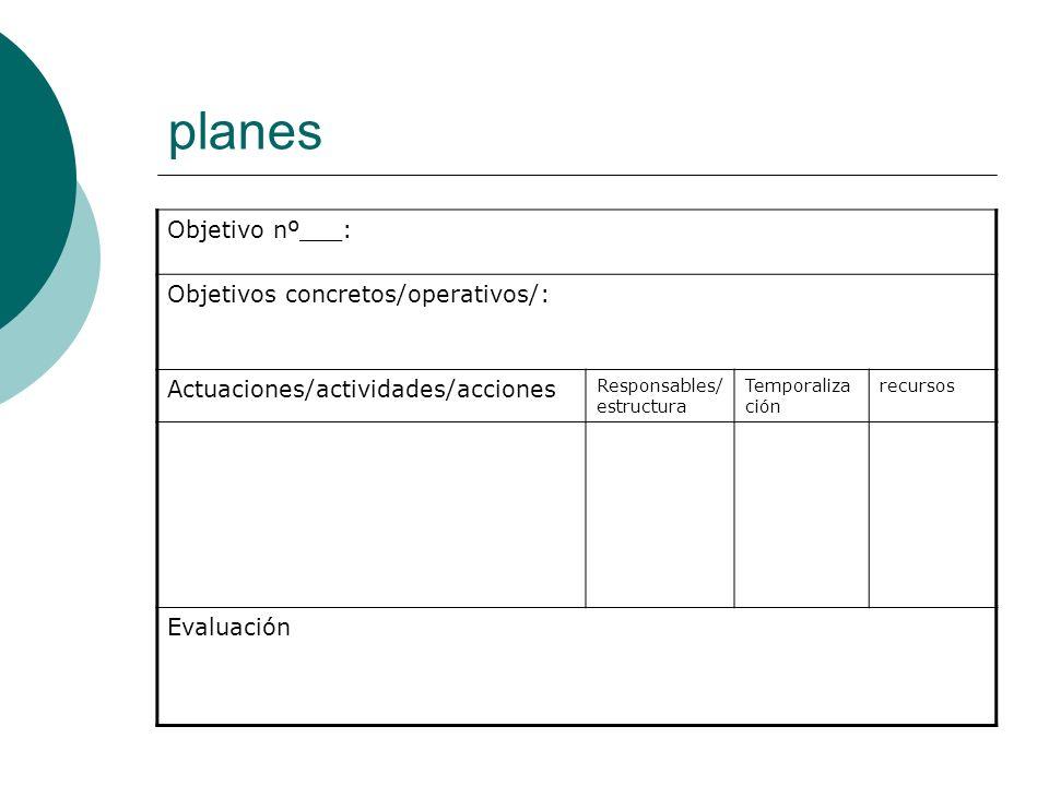 planes Objetivo nº___: Objetivos concretos/operativos/: Actuaciones/actividades/acciones Responsables/ estructura Temporaliza ción recursos Evaluación