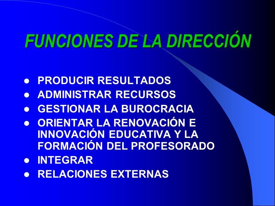 FUNCIONES DE LA DIRECCIÓN PRODUCIR RESULTADOS ADMINISTRAR RECURSOS GESTIONAR LA BUROCRACIA ORIENTAR LA RENOVACIÓN E INNOVACIÓN EDUCATIVA Y LA FORMACIÓ
