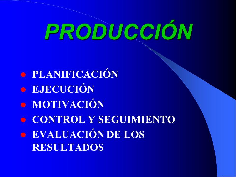PRODUCCIÓN PLANIFICACIÓN EJECUCIÓN MOTIVACIÓN CONTROL Y SEGUIMIENTO EVALUACIÓN DE LOS RESULTADOS