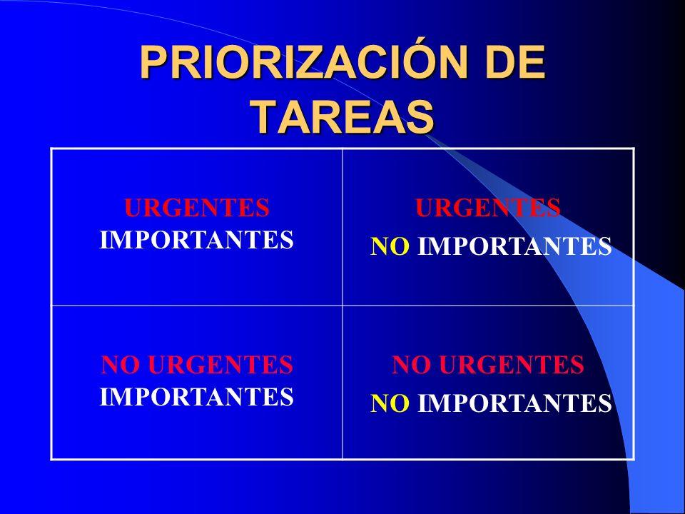 PRIORIZACIÓN DE TAREAS URGENTES IMPORTANTES URGENTES NO IMPORTANTES NO URGENTES IMPORTANTES NO URGENTES NO IMPORTANTES
