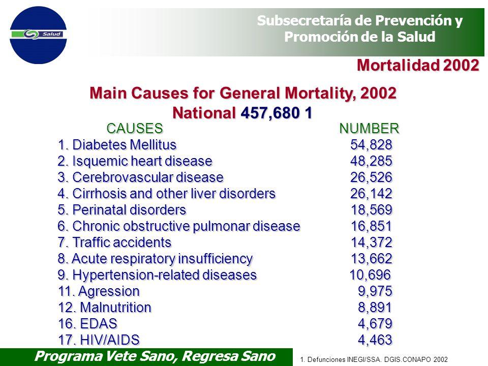 Programa Vete Sano, Regresa Sano Subsecretaría de Prevención y Promoción de la Salud 1. Defunciones INEGI/SSA. DGIS.CONAPO 2002 Mortalidad 2002 CAUSES