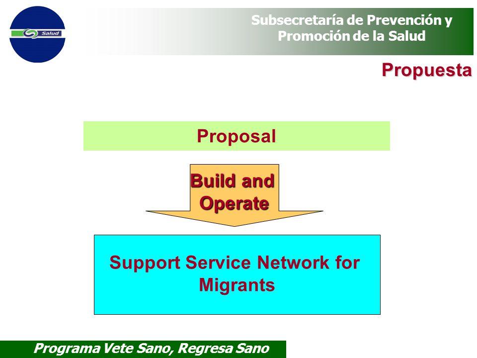 Programa Vete Sano, Regresa Sano Subsecretaría de Prevención y Promoción de la Salud Support Service Network for Migrants Proposal Build and Operate P