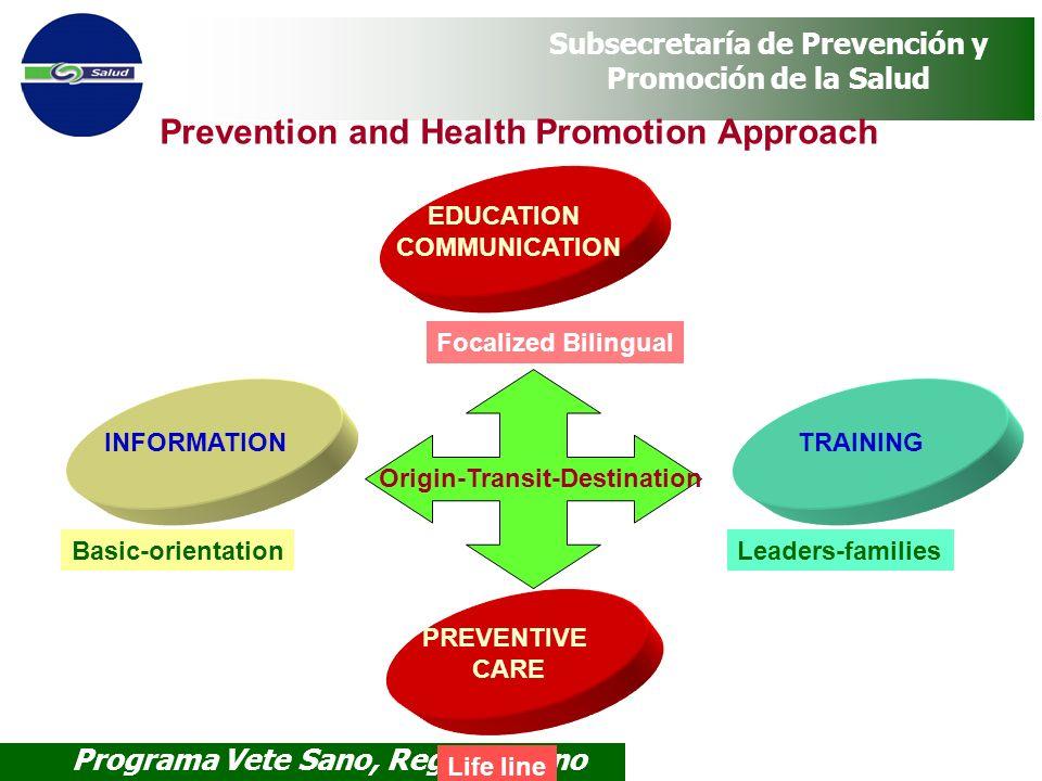 Programa Vete Sano, Regresa Sano Subsecretaría de Prevención y Promoción de la Salud Prevention and Health Promotion Approach INFORMATION Basic-orient