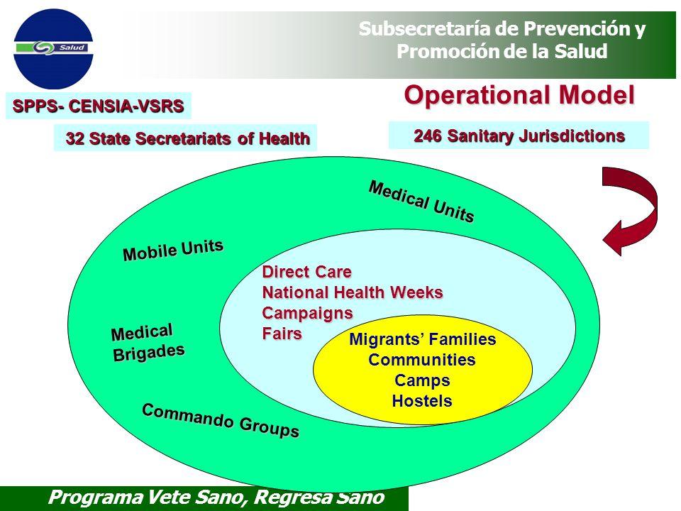 Programa Vete Sano, Regresa Sano Subsecretaría de Prevención y Promoción de la Salud Operational Model Medical Units Mobile Units Medical Brigades Com