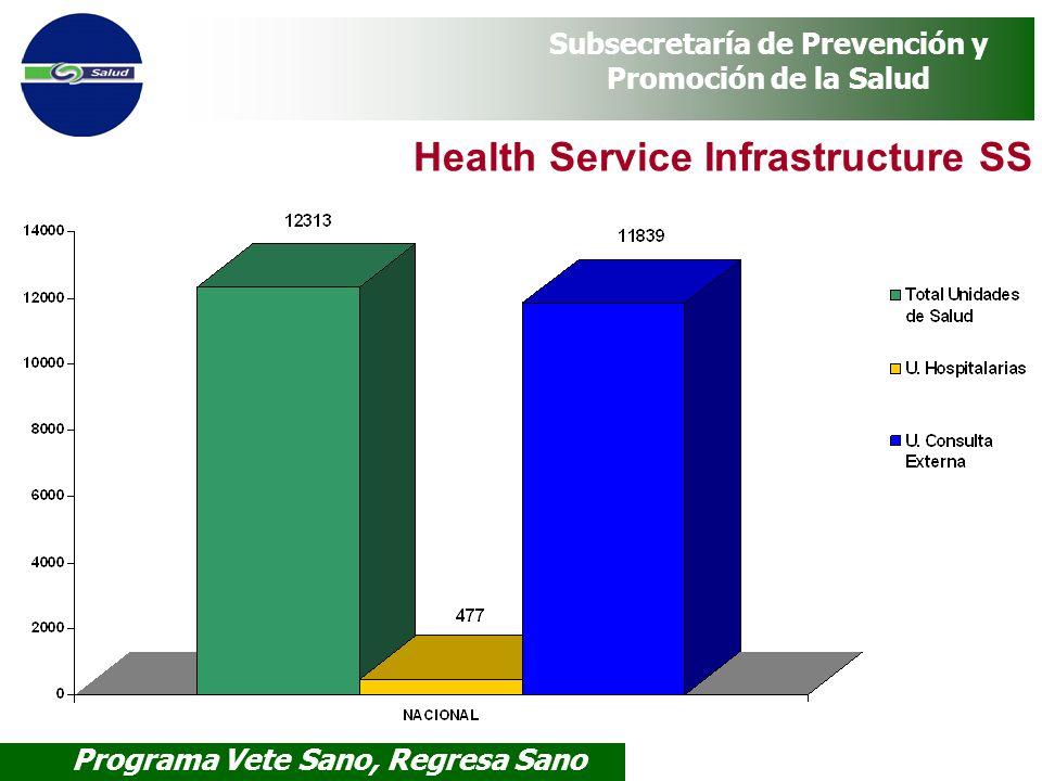 Programa Vete Sano, Regresa Sano Subsecretaría de Prevención y Promoción de la Salud Health Service Infrastructure SS