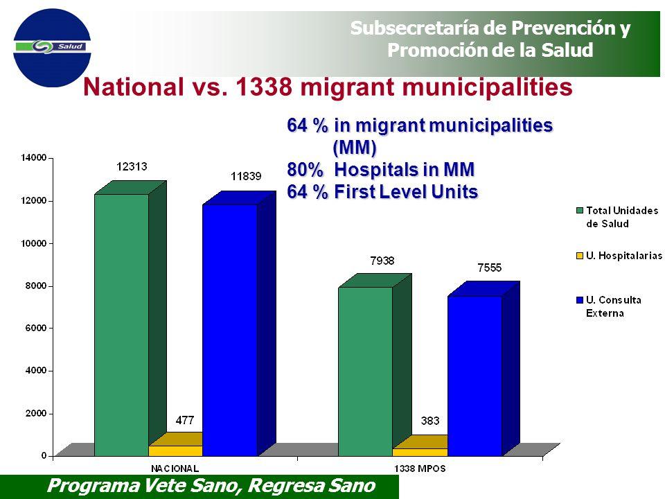 Programa Vete Sano, Regresa Sano Subsecretaría de Prevención y Promoción de la Salud National vs. 1338 migrant municipalities 64 % in migrant municipa