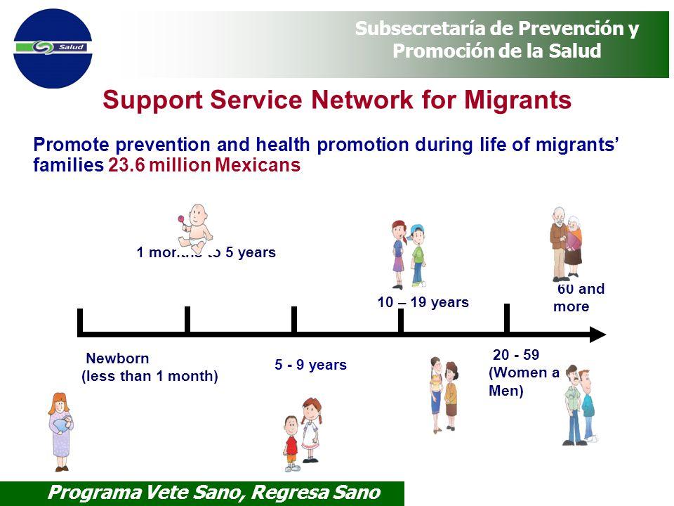 Programa Vete Sano, Regresa Sano Subsecretaría de Prevención y Promoción de la Salud Promote prevention and health promotion during life of migrants f