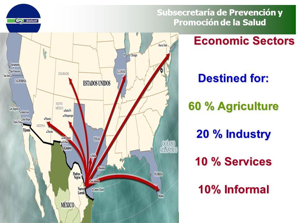 Programa Vete Sano, Regresa Sano Subsecretaría de Prevención y Promoción de la Salud Economic Sectors Destined for: 60 % Agriculture 20 % Industry 10