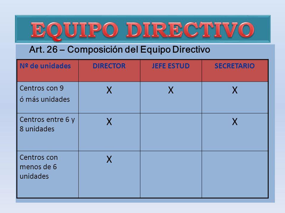 Art. 26 – Composición del Equipo Directivo Nº de unidadesDIRECTORJEFE ESTUDSECRETARIO Centros con 9 ó más unidades XXX Centros entre 6 y 8 unidades XX