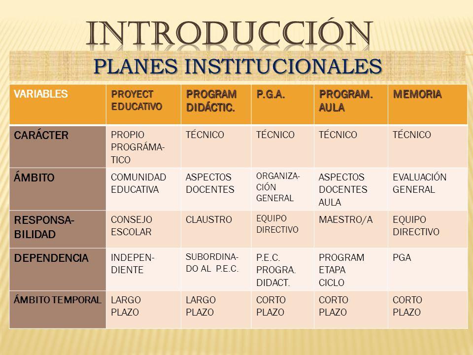 VARIABLES PROYECT EDUCATiVO PROGRAMDIDÁCTIC.P.G.A.PROGRAM.AULAMEMORIA CARÁCTER PROPIO PROGRÁMA- TICO TÉCNICO ÁMBITO COMUNIDAD EDUCATIVA ASPECTOS DOCENTES ORGANIZA- CIÓN GENERAL ASPECTOS DOCENTES AULA EVALUACIÓN GENERAL RESPONSA- BILIDAD CONSEJO ESCOLAR CLAUSTRO EQUIPO DIRECTIVO MAESTRO/AEQUIPO DIRECTIVO DEPENDENCIA INDEPEN- DIENTE SUBORDINA- DO AL P.E.C.