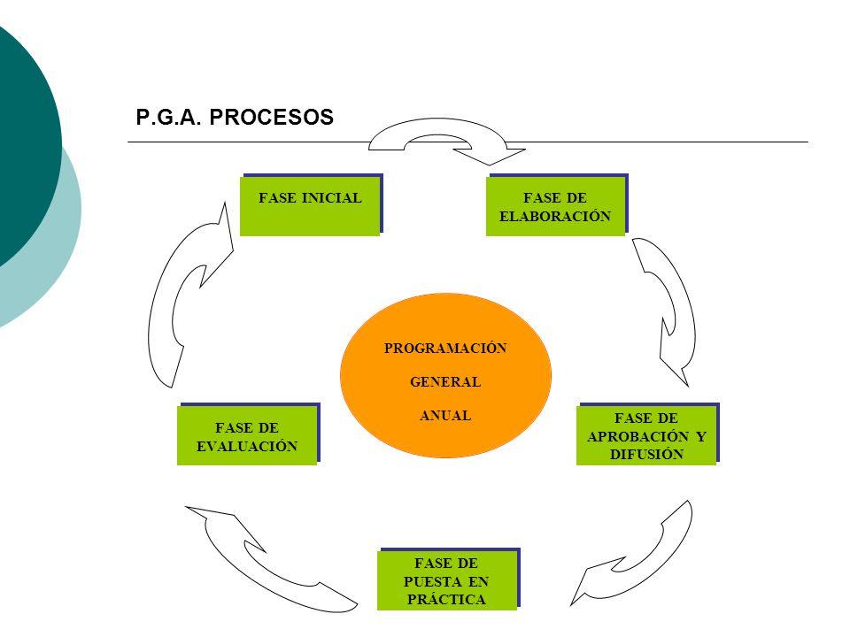 P.G.A. PROCESOS PROGRAMACIÓN GENERAL ANUAL
