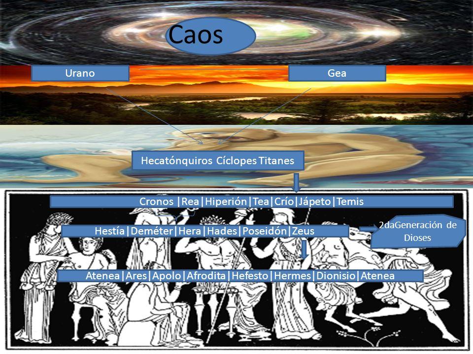 Caos UranoGea Hecatónquiros Cíclopes Titanes Cronos |Rea|Hiperión|Tea|Crío|Jápeto|Temis Hestía|Deméter|Hera|Hades|Poseidón|Zeus 2daGeneración de Diose