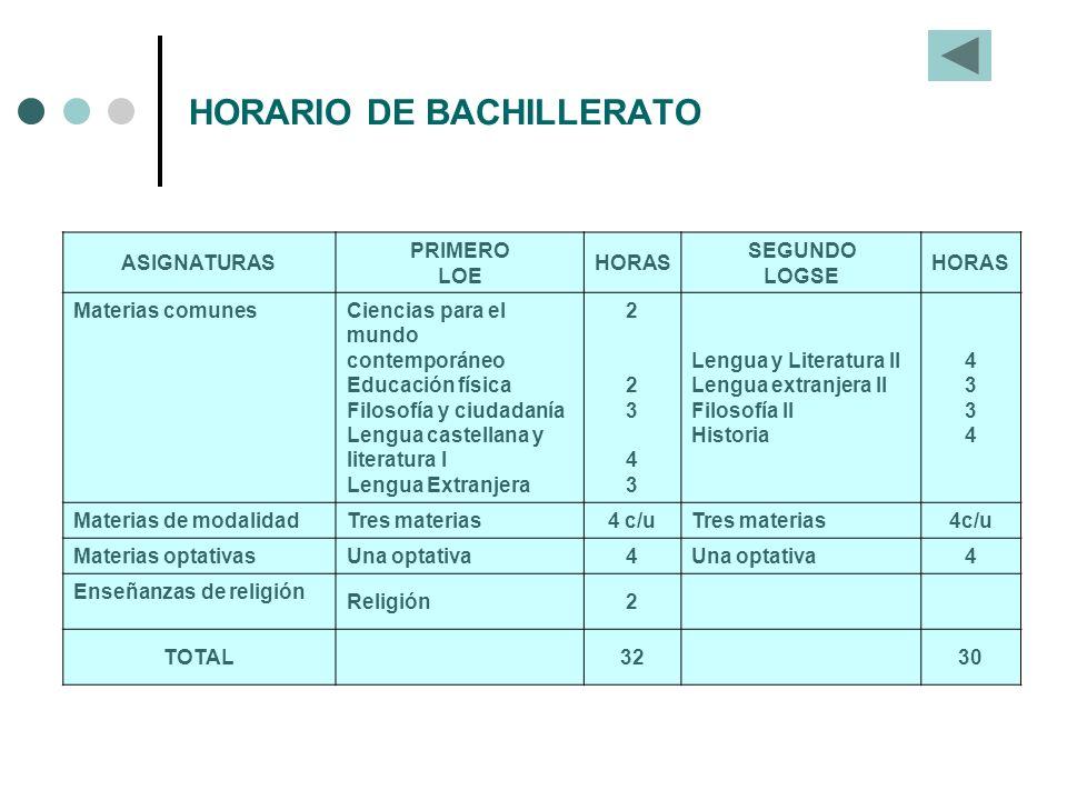 HORARIO DE BACHILLERATO ASIGNATURAS PRIMERO LOE HORAS SEGUNDO LOGSE HORAS Materias comunes Ciencias para el mundo contemporáneo Educación física Filos