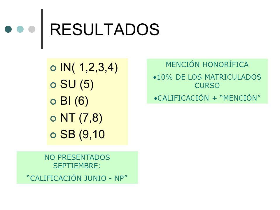 RESULTADOS IN( 1,2,3,4) SU (5) BI (6) NT (7,8) SB (9,10 NO PRESENTADOS SEPTIEMBRE: CALIFICACIÓN JUNIO - NP MENCIÓN HONORÍFICA 10% DE LOS MATRICULADOS