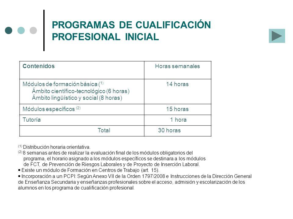 PROGRAMAS DE CUALIFICACIÓN PROFESIONAL INICIAL Horario semanal: ContenidosHoras semanales Módulos de formación básica ( 1) Ámbito científico-tecnológi