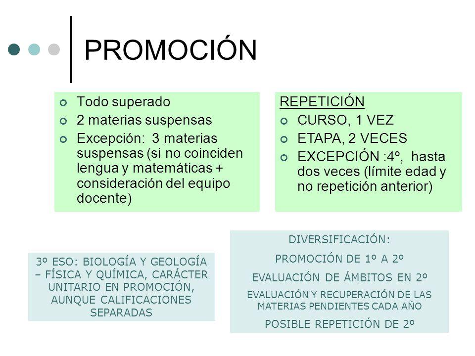 PROMOCIÓN Todo superado 2 materias suspensas Excepción: 3 materias suspensas (si no coinciden lengua y matemáticas + consideración del equipo docente)