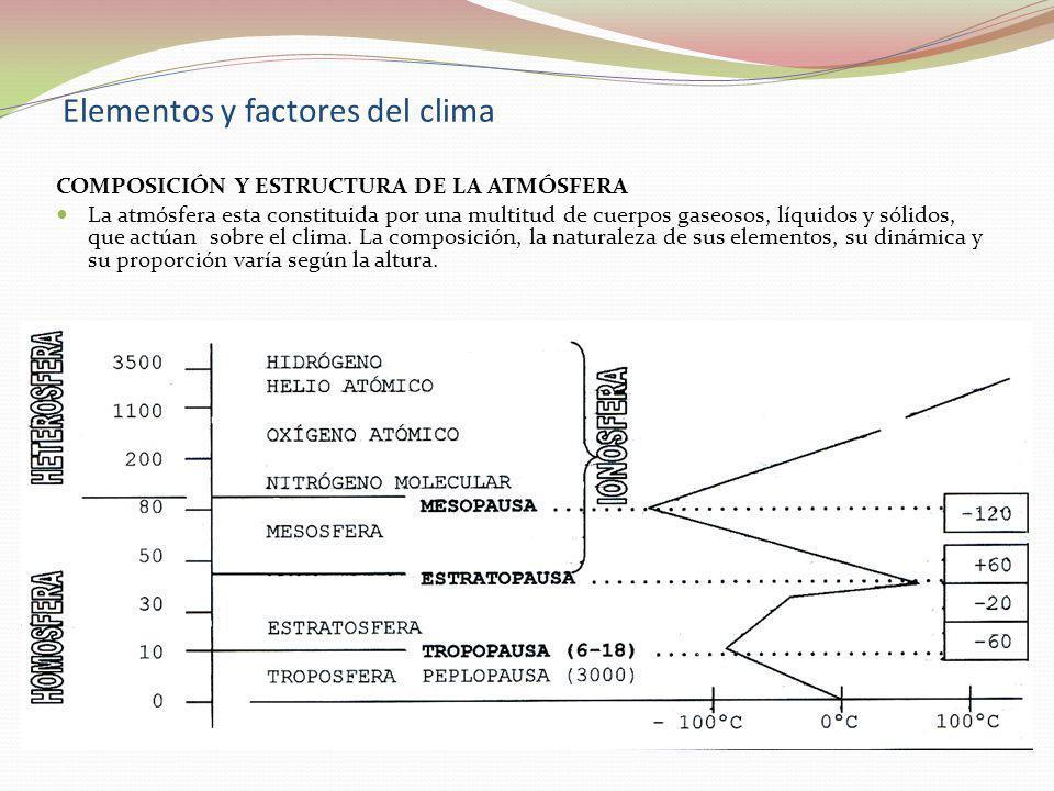 Elementos y factores del clima COMPOSICIÓN Y ESTRUCTURA DE LA ATMÓSFERA La atmósfera esta constituida por una multitud de cuerpos gaseosos, líquidos y