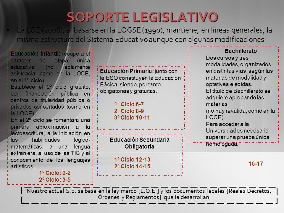 SOPORTE LEGISLATIVO Nuestro actual S.E. se basa en la ley marco [L.O.E.] y los documentos legales [Reales Decretos, Órdenes y Reglamentos] que la desa