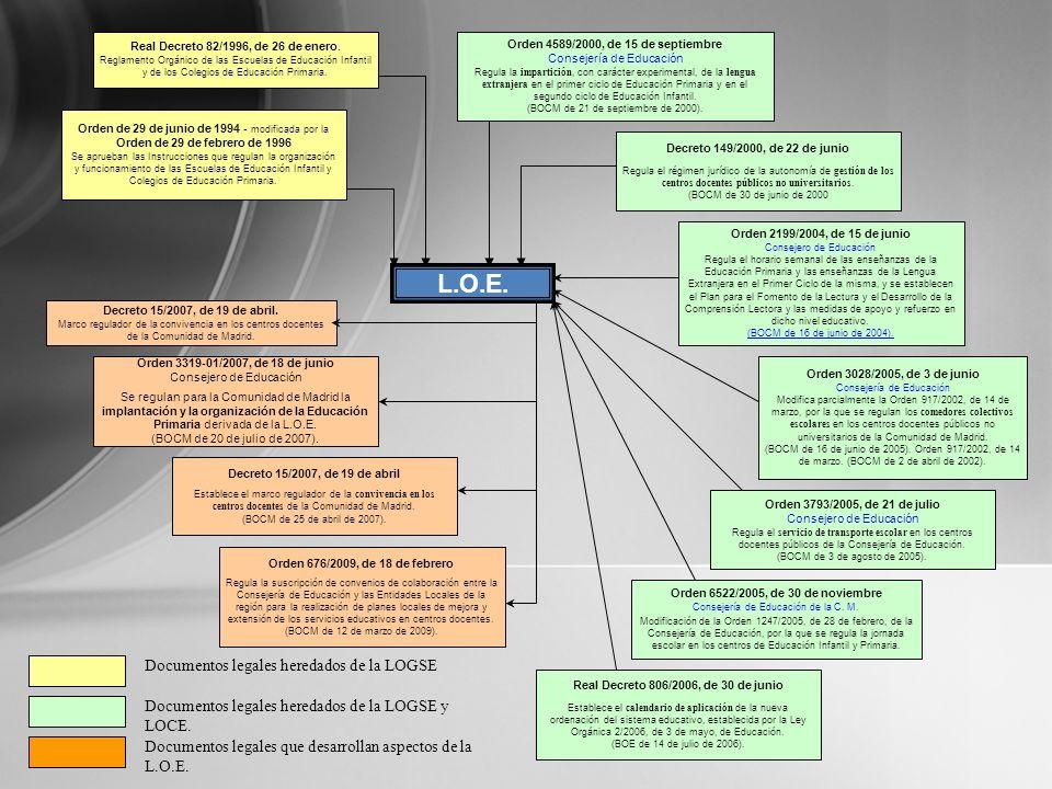 L.O.E. Real Decreto 82/1996, de 26 de enero. Reglamento Orgánico de las Escuelas de Educación Infantil y de los Colegios de Educación Primaria. Orden