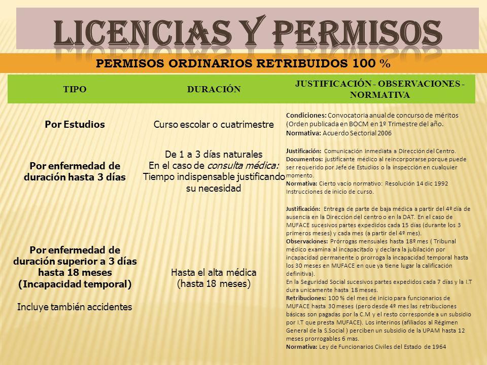 TIPODURACIÓN JUSTIFICACIÓN - OBSERVACIONES - NORMATIVA Por EstudiosCurso escolar o cuatrimestre Condiciones: Convocatoria anual de concurso de méritos