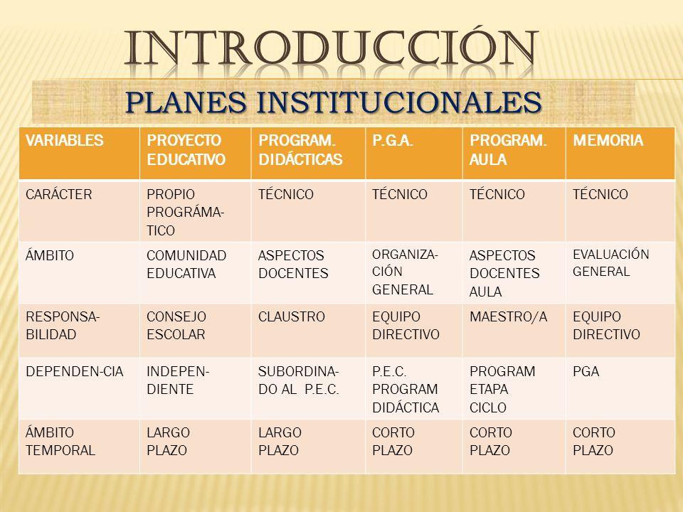 VARIABLESPROYECTO EDUCATIVO PROGRAM. DIDÁCTICAS P.G.A.PROGRAM. AULA MEMORIA CARÁCTERPROPIO PROGRÁMA- TICO TÉCNICO ÁMBITOCOMUNIDAD EDUCATIVA ASPECTOS D