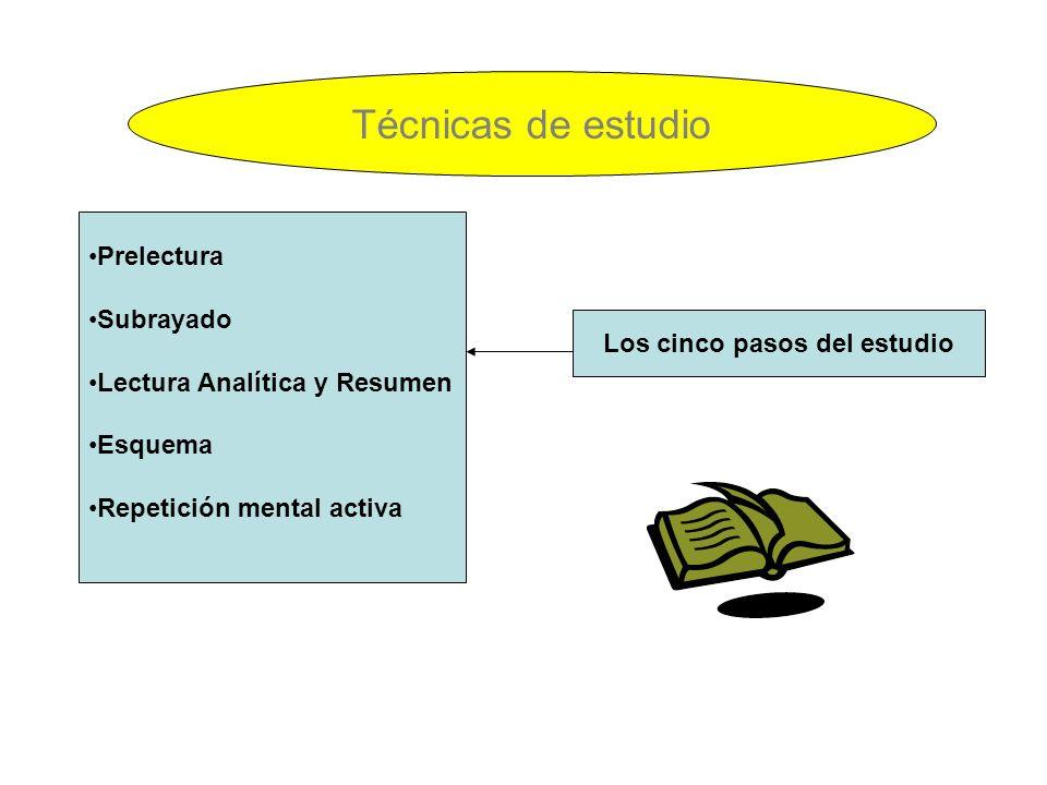 Técnicas de estudio Prelectura Subrayado Lectura Analítica y Resumen Esquema Repetición mental activa Los cinco pasos del estudio
