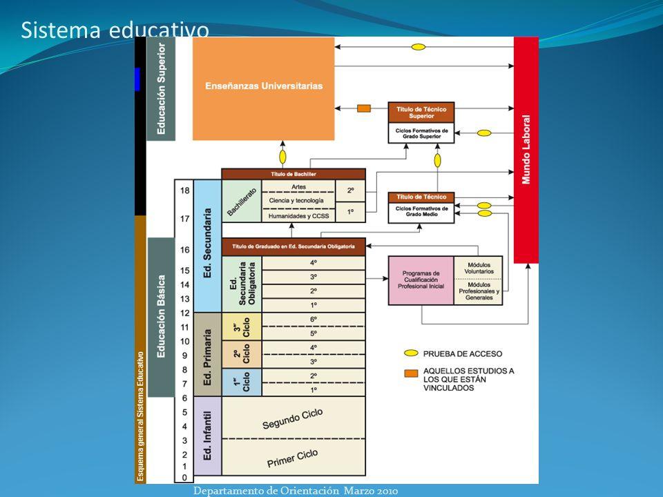 Alternativas al finalizar la ESO Departamento de Orientación Marzo 2010