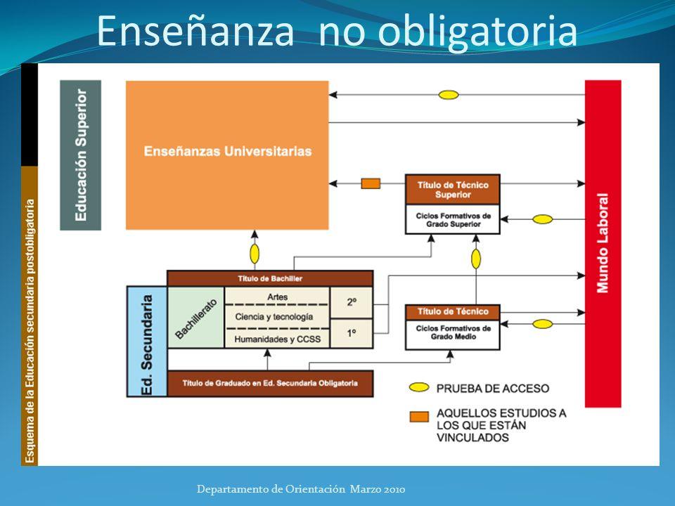 Documento de Consejo de Orientación Departamento de Orientación Marzo 2010