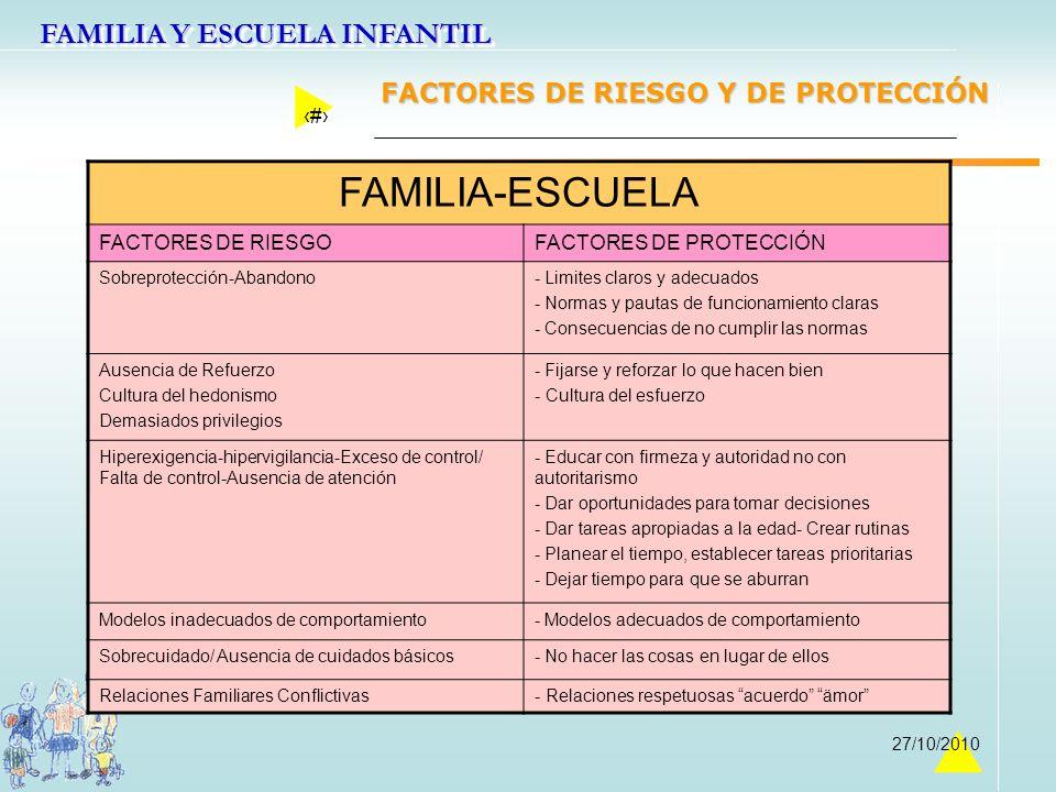 FAMILIA Y ESCUELA INFANTIL 19 27/10/2010 FAMILIA-ESCUELA FACTORES DE RIESGOFACTORES DE PROTECCIÓN Sobreprotección-Abandono- Limites claros y adecuados