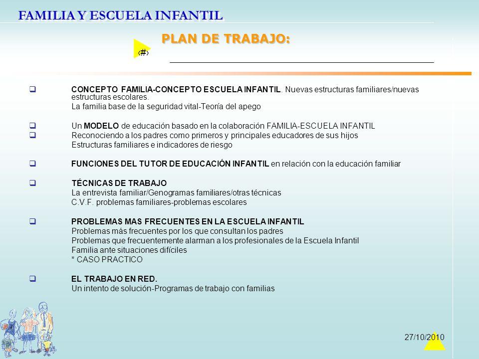 FAMILIA Y ESCUELA INFANTIL 2 27/10/2010 PLAN DE TRABAJO: CONCEPTO FAMILIA-CONCEPTO ESCUELA INFANTIL. Nuevas estructuras familiares/nuevas estructuras