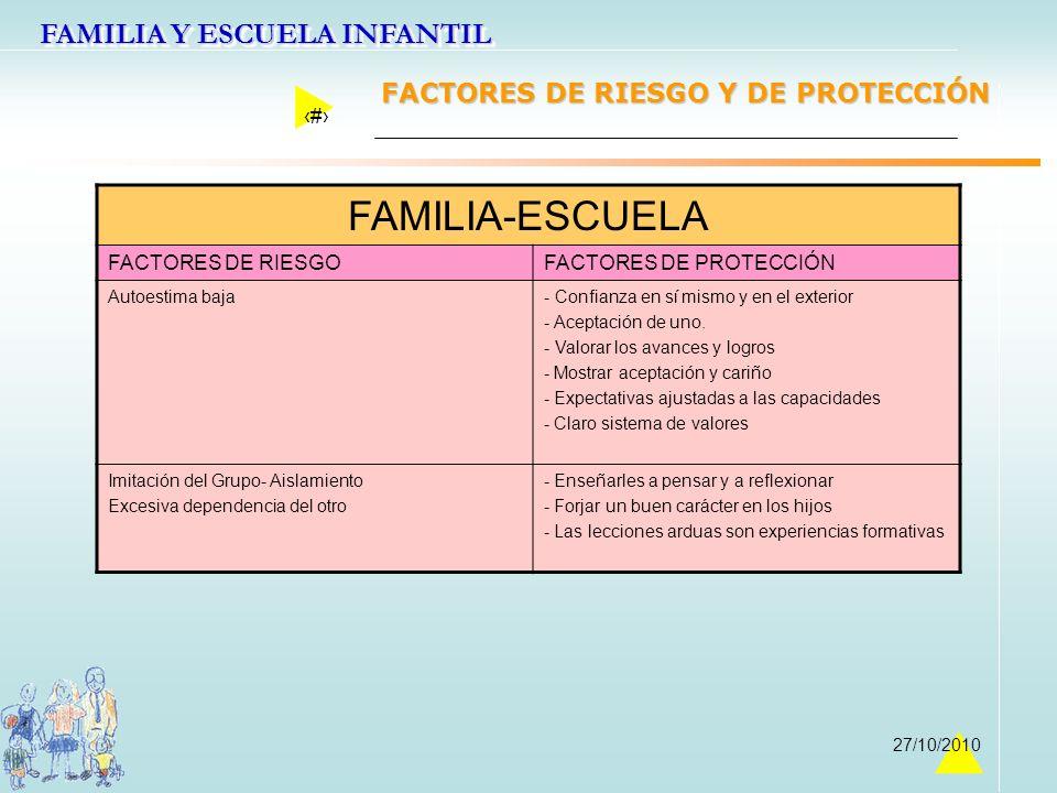 FAMILIA Y ESCUELA INFANTIL 20 27/10/2010 FAMILIA-ESCUELA FACTORES DE RIESGOFACTORES DE PROTECCIÓN Autoestima baja- Confianza en sí mismo y en el exter
