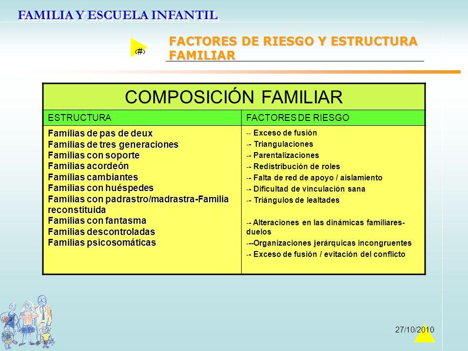 FAMILIA Y ESCUELA INFANTIL 21 27/10/2010 COMPOSICIÓN FAMILIAR ESTRUCTURAFACTORES DE RIESGO Familias de pas de deux Familias de tres generaciones Famil