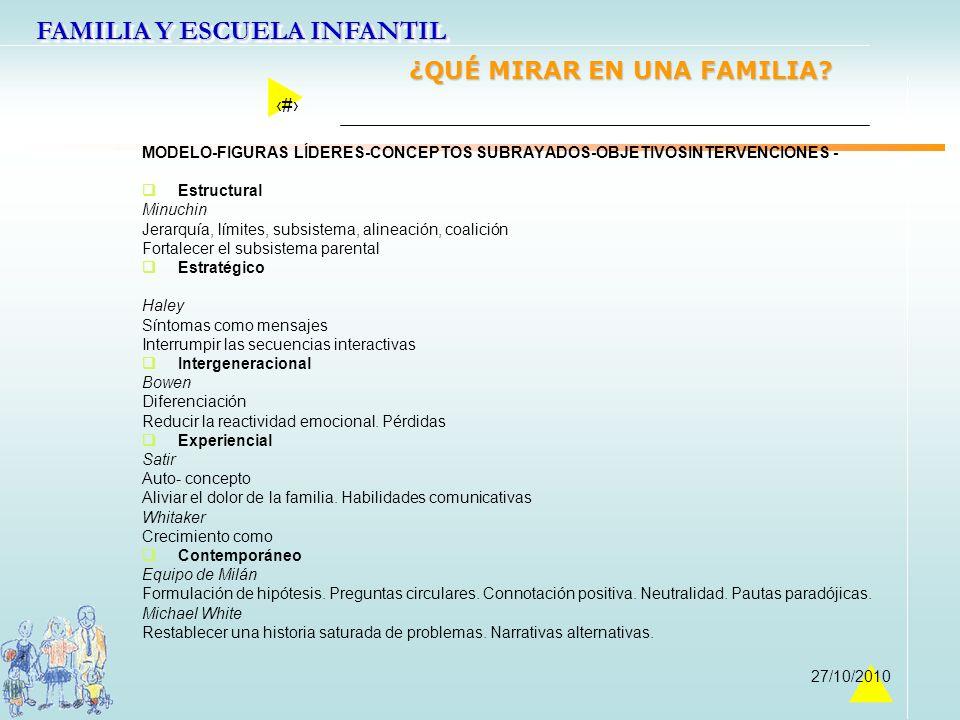 FAMILIA Y ESCUELA INFANTIL 22 27/10/2010 ¿QUÉ MIRAR EN UNA FAMILIA? MODELO-FIGURAS LÍDERES-CONCEPTOS SUBRAYADOS-OBJETIVOSINTERVENCIONES - Estructural