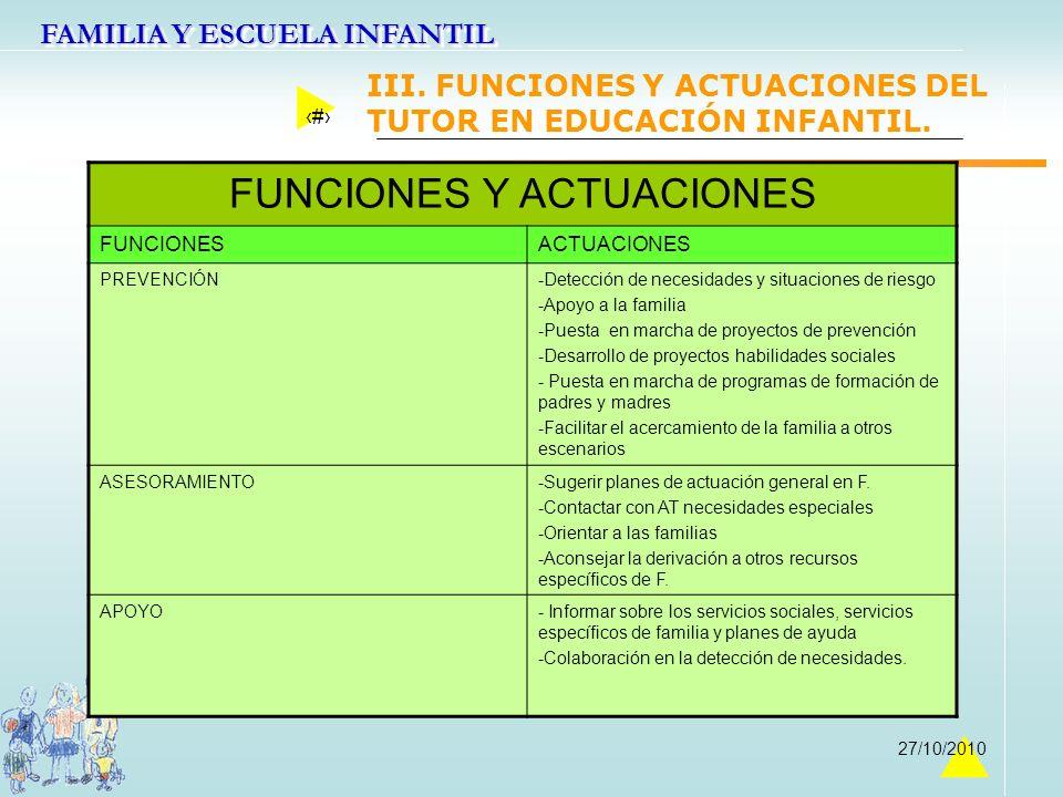 FAMILIA Y ESCUELA INFANTIL 23 27/10/2010 FUNCIONES Y ACTUACIONES FUNCIONESACTUACIONES PREVENCIÓN-Detección de necesidades y situaciones de riesgo -Apo