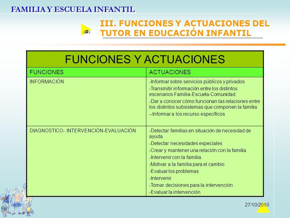 FAMILIA Y ESCUELA INFANTIL 24 27/10/2010 FUNCIONES Y ACTUACIONES FUNCIONESACTUACIONES INFORMACIÓN-Informar sobre servicios públicos y privados -Transm