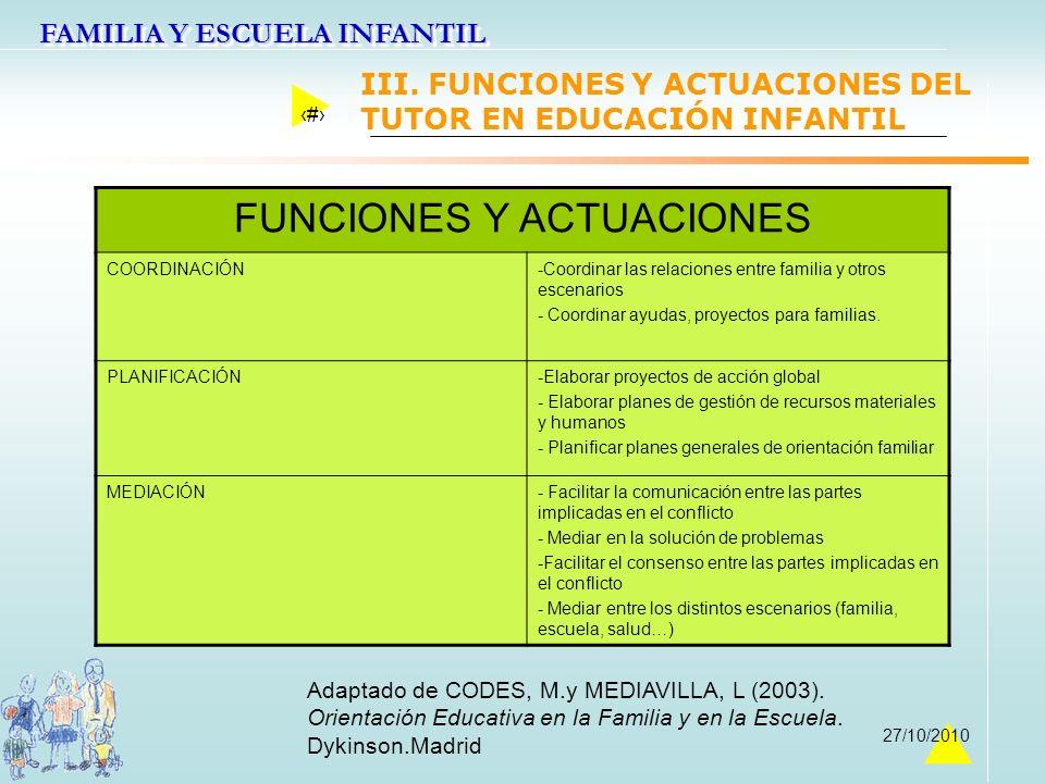 FAMILIA Y ESCUELA INFANTIL 25 27/10/2010 Adaptado de CODES, M.y MEDIAVILLA, L (2003). Orientación Educativa en la Familia y en la Escuela. Dykinson.Ma