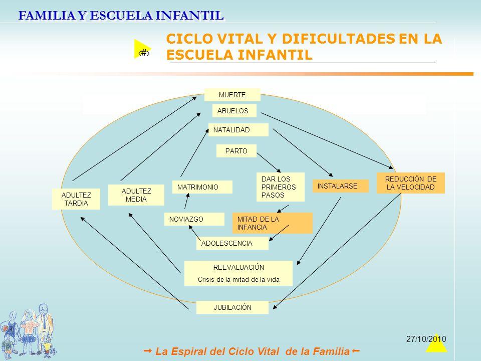 FAMILIA Y ESCUELA INFANTIL 35 27/10/2010 Adultez Media mujeres La Espiral del Ciclo Vital de la Familia REDUCCIÓN DE LA VELOCIDAD PARTO DAR LOS PRIMER